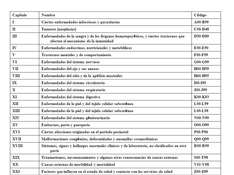 Capítulo Nombre. Código. I. Ciertas enfermedades infecciosas y parasitarias. A00-B99. II. Tumores [neoplasias]